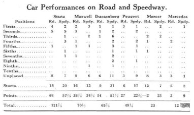 1915 points list, cars, Shaw