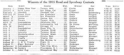 1915 winners list, The Horseless Age